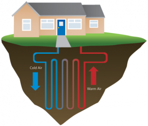 geothermal energy heat pump